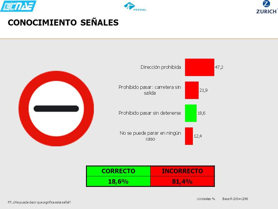 CONOCIMIENTO SEÑALES CORRECTO INCORRECTO 18,6% 81,4%