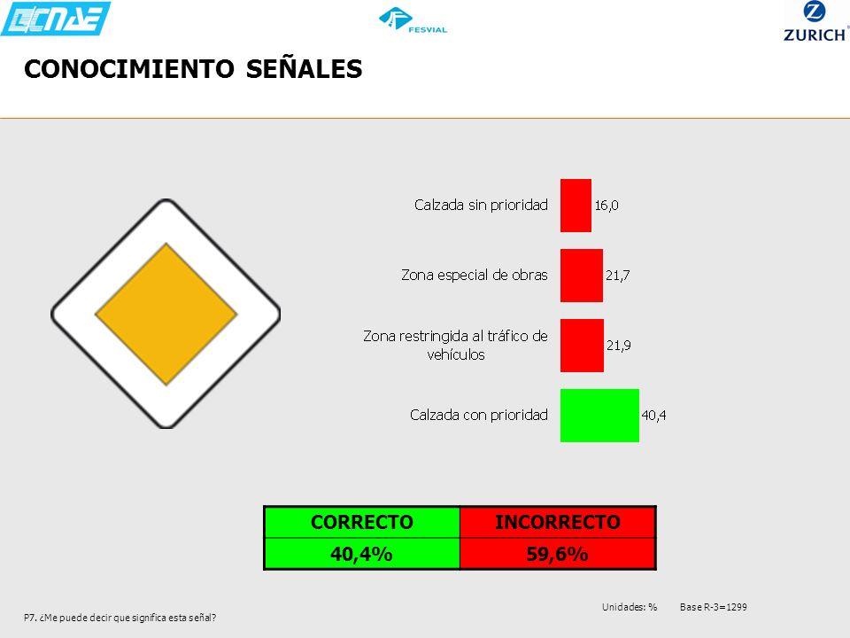 CONOCIMIENTO SEÑALES CORRECTO INCORRECTO 40,4% 59,6%