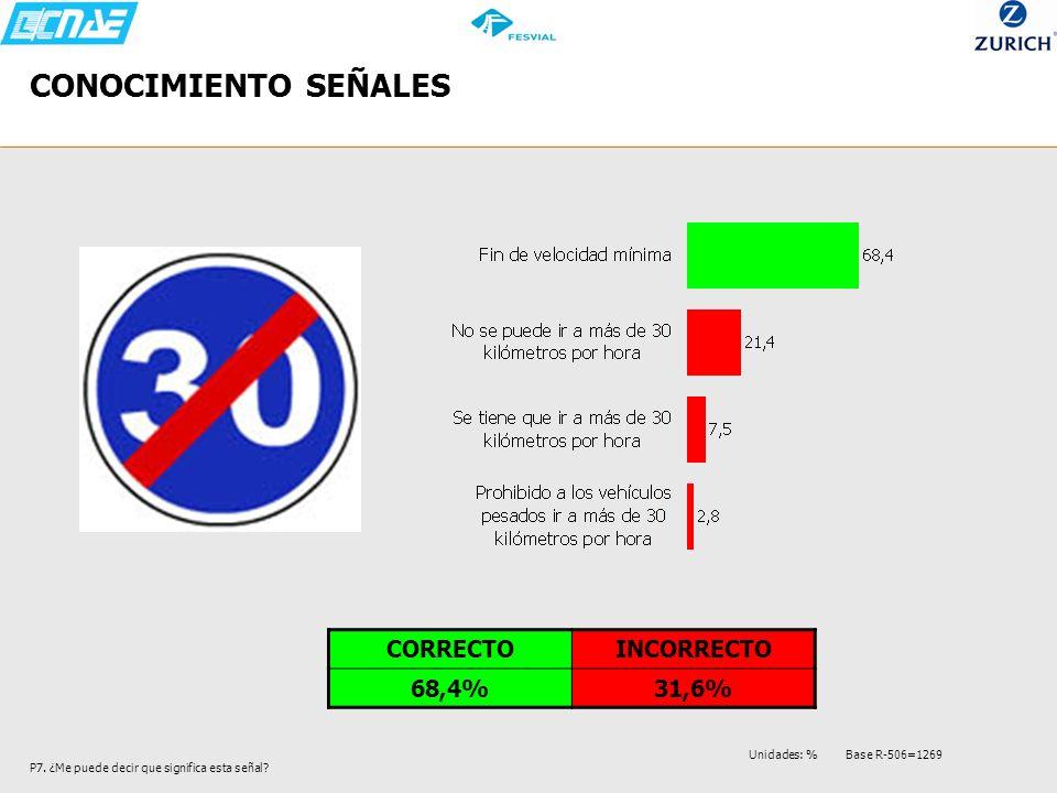 CONOCIMIENTO SEÑALES CORRECTO INCORRECTO 68,4% 31,6%