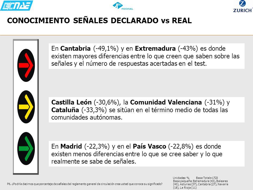 CONOCIMIENTO SEÑALES DECLARADO vs REAL