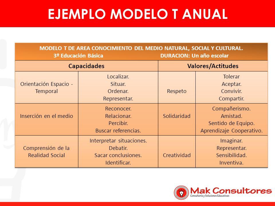 EJEMPLO MODELO T ANUAL Capacidades Valores/Actitudes