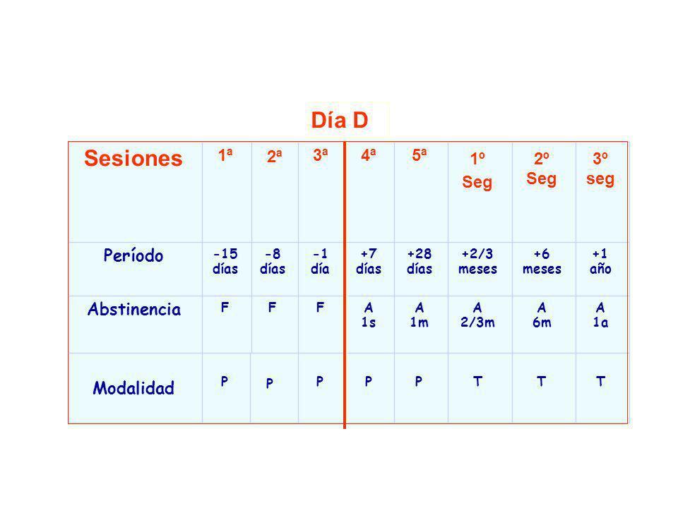 Día D Sesiones 1ª 2ª 3ª 4ª 5ª 1º Seg 2º Seg 3º seg Período Abstinencia