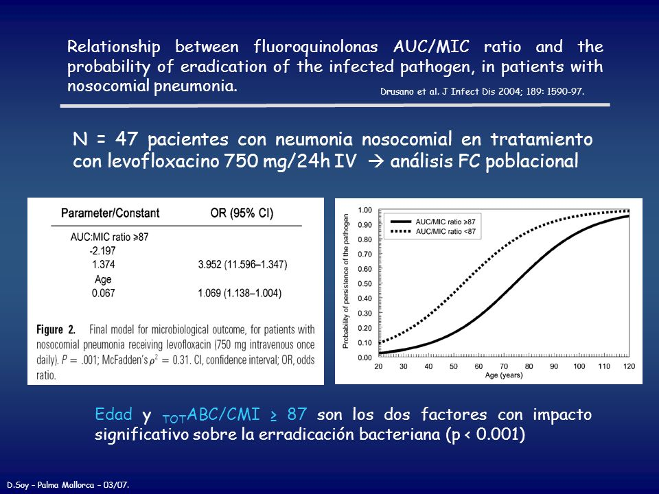 Relationship between fluoroquinolonas AUC/MIC ratio and the probability of eradication of the infected pathogen, in patients with nosocomial pneumonia.