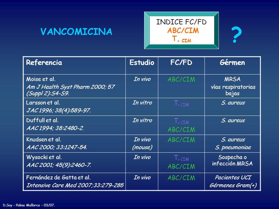 VANCOMICINA INDICE FC/FD ABC/CIM T> CIM Referencia Estudio FC/FD