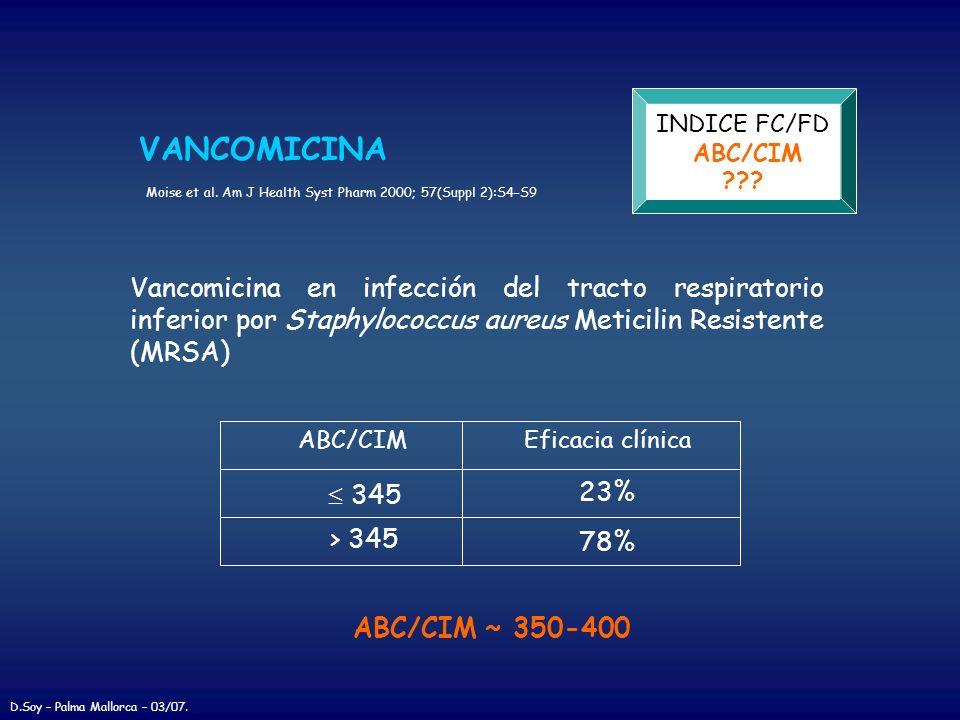 INDICE FC/FD ABC/CIM. VANCOMICINA. Moise et al. Am J Health Syst Pharm 2000; 57(Suppl 2):S4–S9.