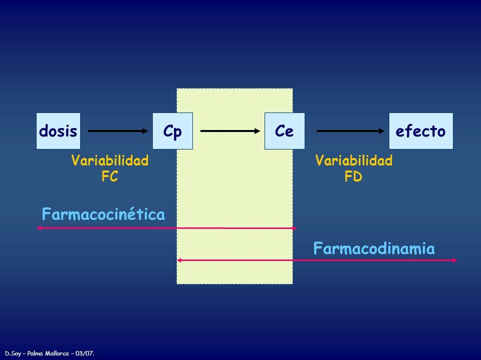dosis Cp Ce efecto Farmacocinética Farmacodinamia