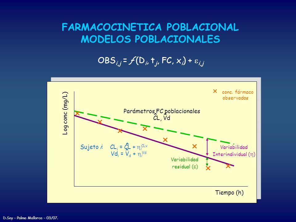 FARMACOCINETICA POBLACIONAL MODELOS POBLACIONALES