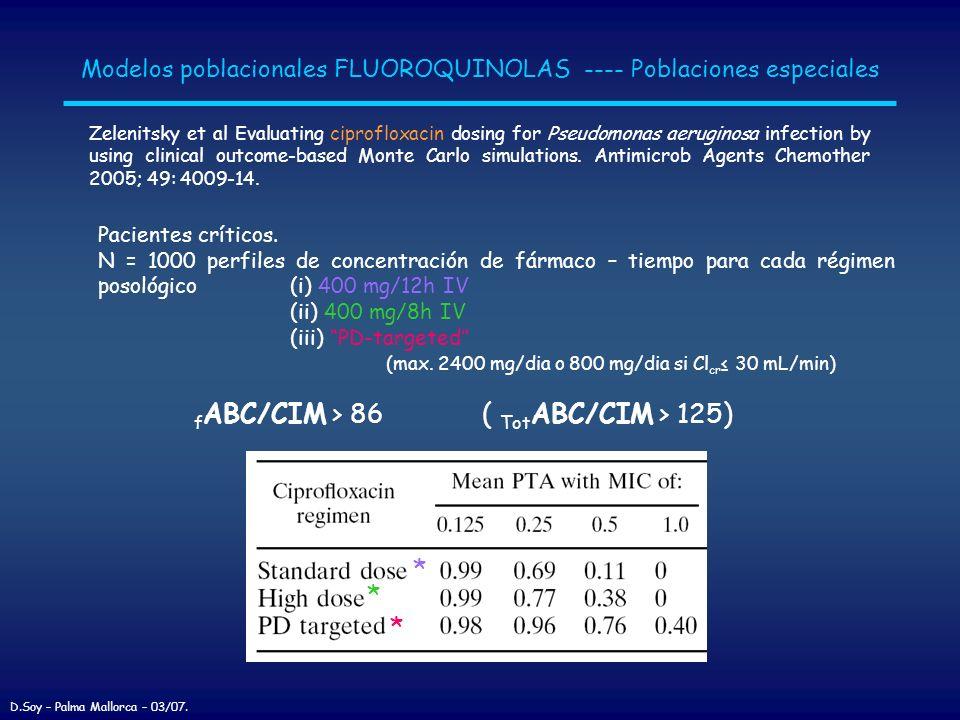 fABC/CIM > 86 ( TotABC/CIM > 125)