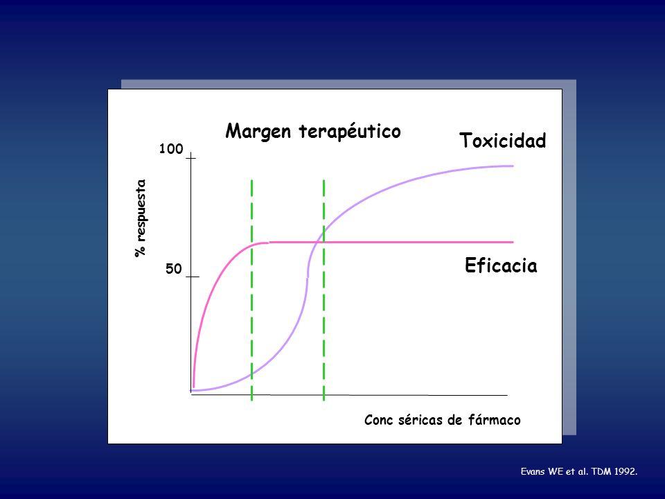 Margen terapéutico Toxicidad Eficacia 100 % respuesta 50