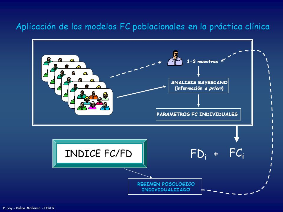 (información a priori) PARAMETROS FC INDIVIDUALES