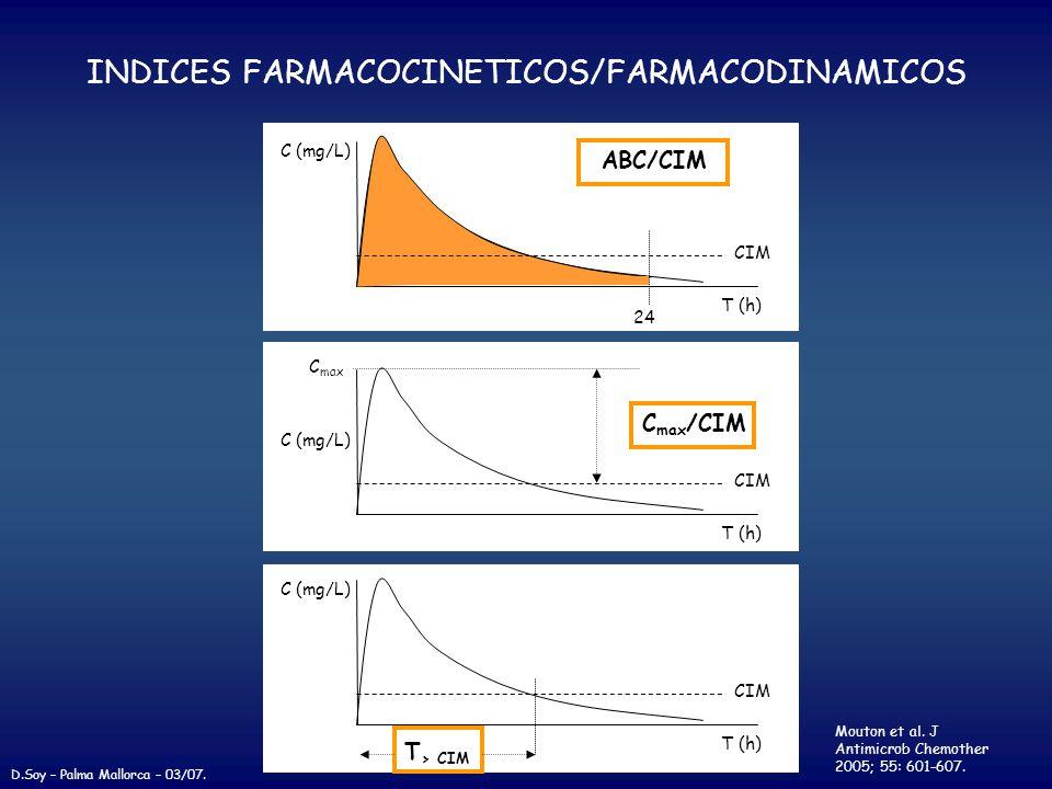 INDICES FARMACOCINETICOS/FARMACODINAMICOS