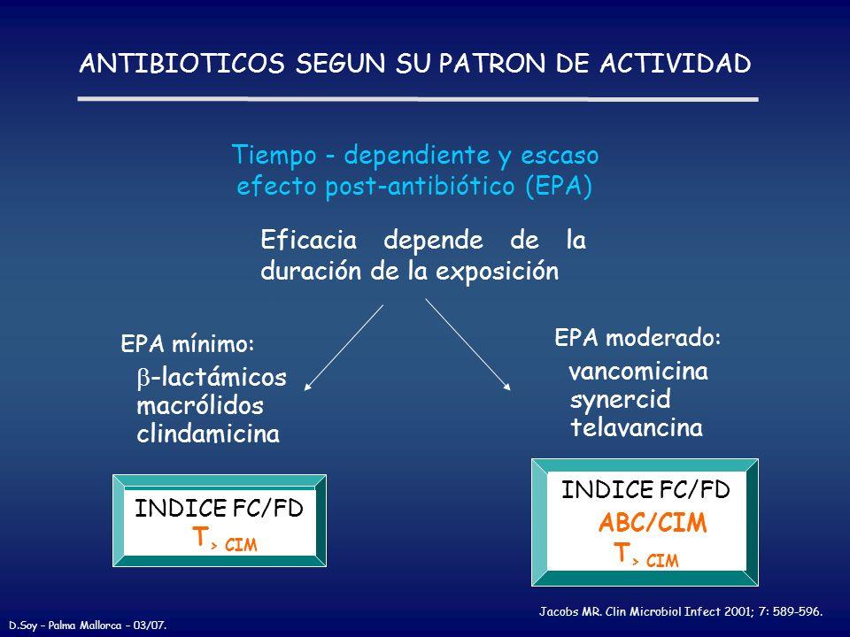 ABC/CIM ANTIBIOTICOS SEGUN SU PATRON DE ACTIVIDAD