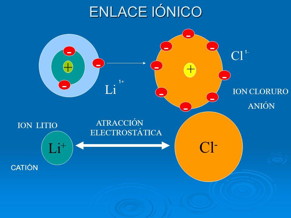 - - - - - + - - - - - - Cl- ENLACE IÓNICO + Li+ Cl Li ION CLORURO