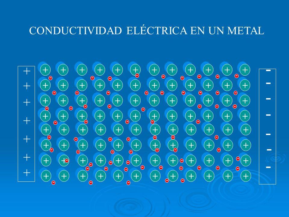CONDUCTIVIDAD ELÉCTRICA EN UN METAL