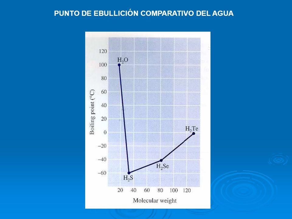 PUNTO DE EBULLICIÓN COMPARATIVO DEL AGUA