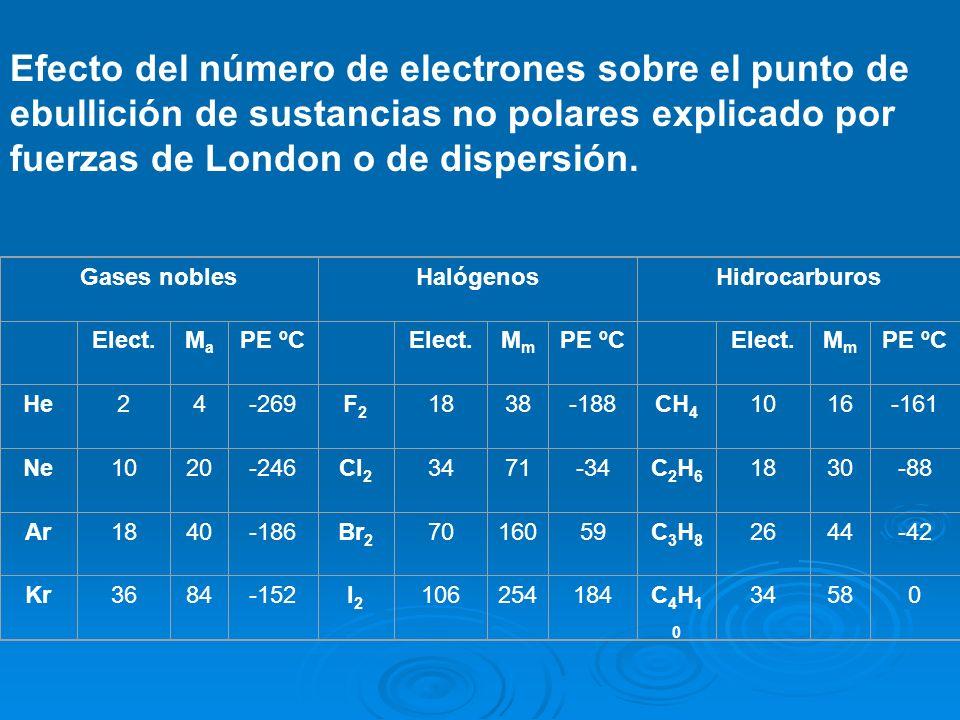 Efecto del número de electrones sobre el punto de ebullición de sustancias no polares explicado por fuerzas de London o de dispersión.