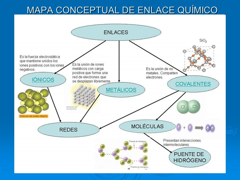 MAPA CONCEPTUAL DE ENLACE QUÍMICO