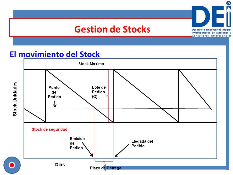 Gestion de Stocks El movimiento del Stock Stock Unidades Dias