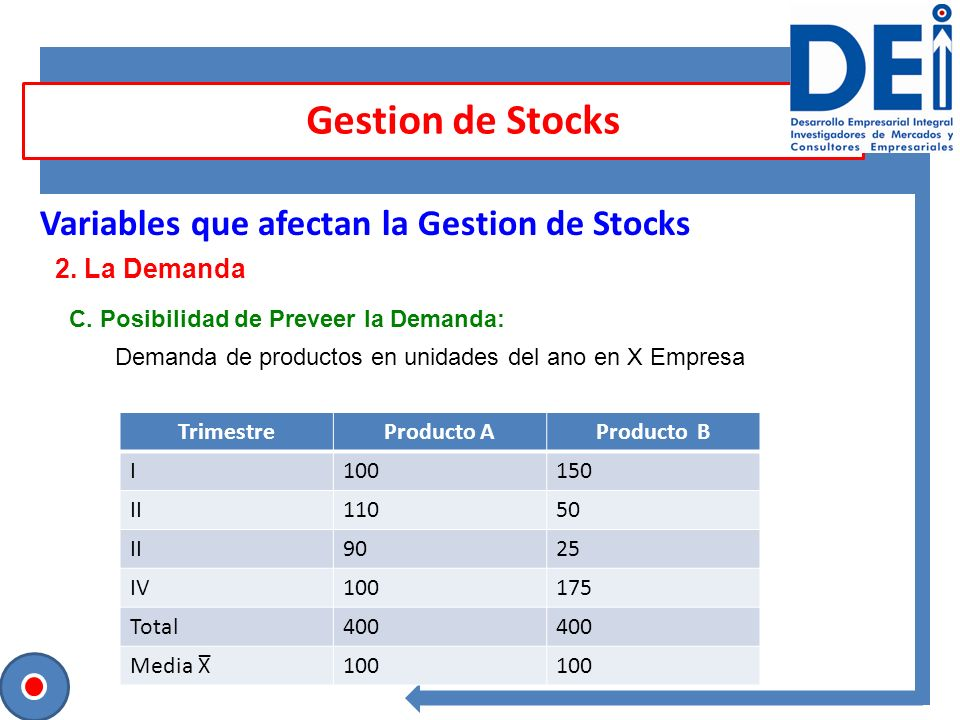Gestion de Stocks Variables que afectan la Gestion de Stocks