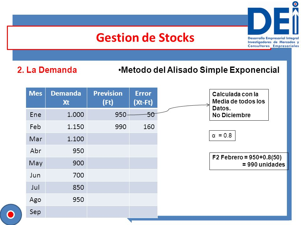 Gestion de Stocks 2. La Demanda Metodo del Alisado Simple Exponencial