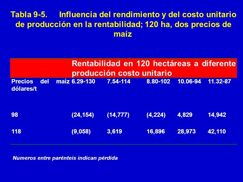 Rentabilidad en 120 hectáreas a diferente producción costo unitario