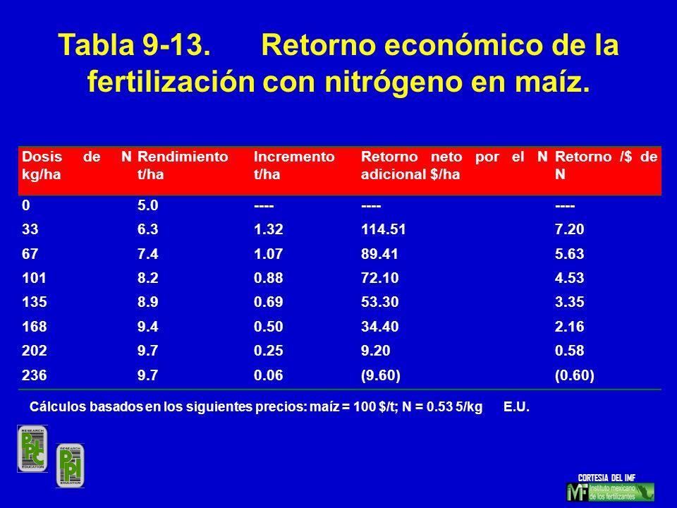 Tabla 9-13. Retorno económico de la fertilización con nitrógeno en maíz.