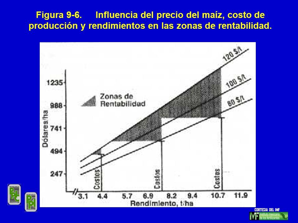Figura 9-6. Influencia del precio del maíz, costo de producción y rendimientos en las zonas de rentabilidad.
