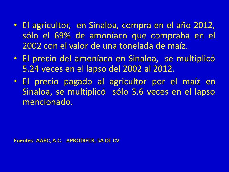 El agricultor, en Sinaloa, compra en el año 2012, sólo el 69% de amoníaco que compraba en el 2002 con el valor de una tonelada de maíz.