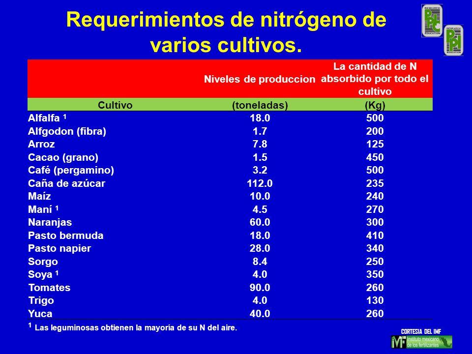 Requerimientos de nitrógeno de varios cultivos.