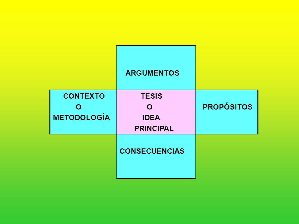 ARGUMENTOS CONTEXTO O METODOLOGÍA TESIS IDEA PRINCIPAL PROPÓSITOS CONSECUENCIAS