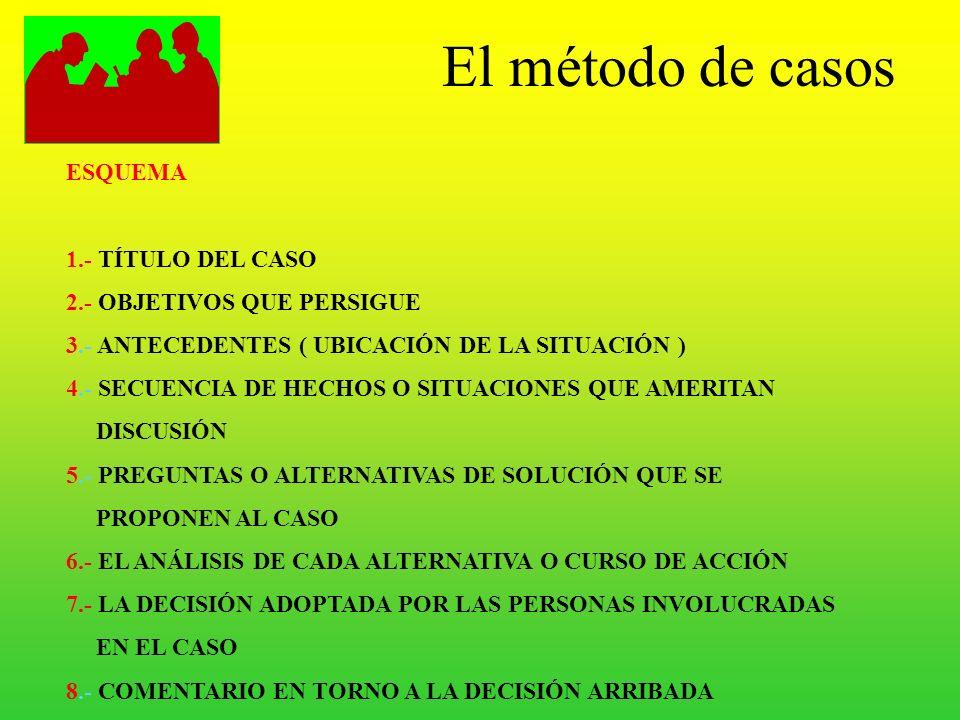 El método de casos ESQUEMA 1.- TÍTULO DEL CASO