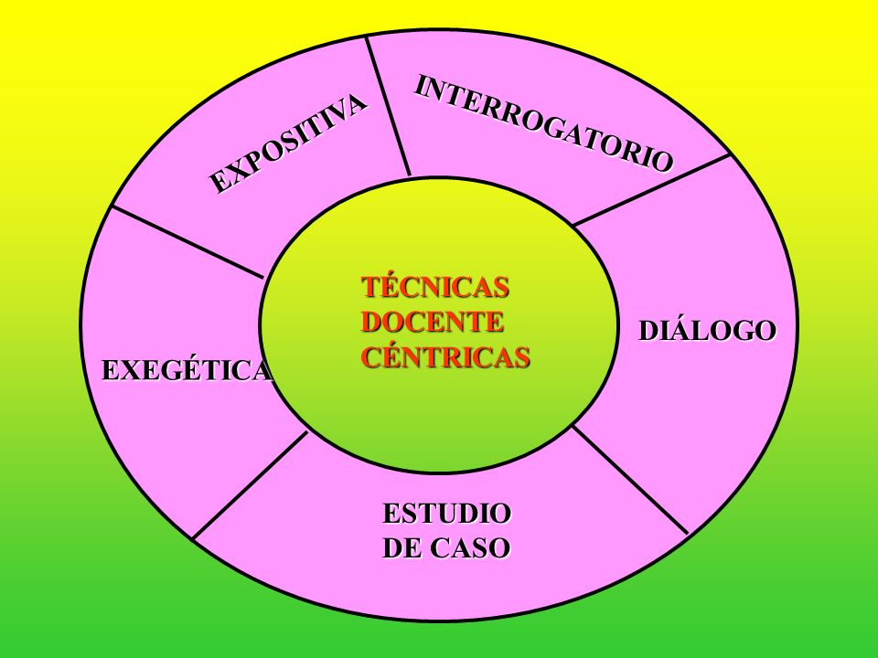 INTERROGATORIO EXPOSITIVA TÉCNICAS DOCENTE CÉNTRICAS DIÁLOGO EXEGÉTICA ESTUDIO DE CASO