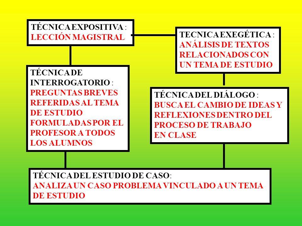 TÉCNICA EXPOSITIVA : LECCIÓN MAGISTRAL. TECNICA EXEGÉTICA : ANÁLISIS DE TEXTOS. RELACIONADOS CON.