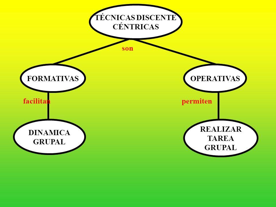 TÉCNICAS DISCENTE CÉNTRICAS. son. FORMATIVAS. OPERATIVAS. facilitan. permiten. DINAMICA. GRUPAL.