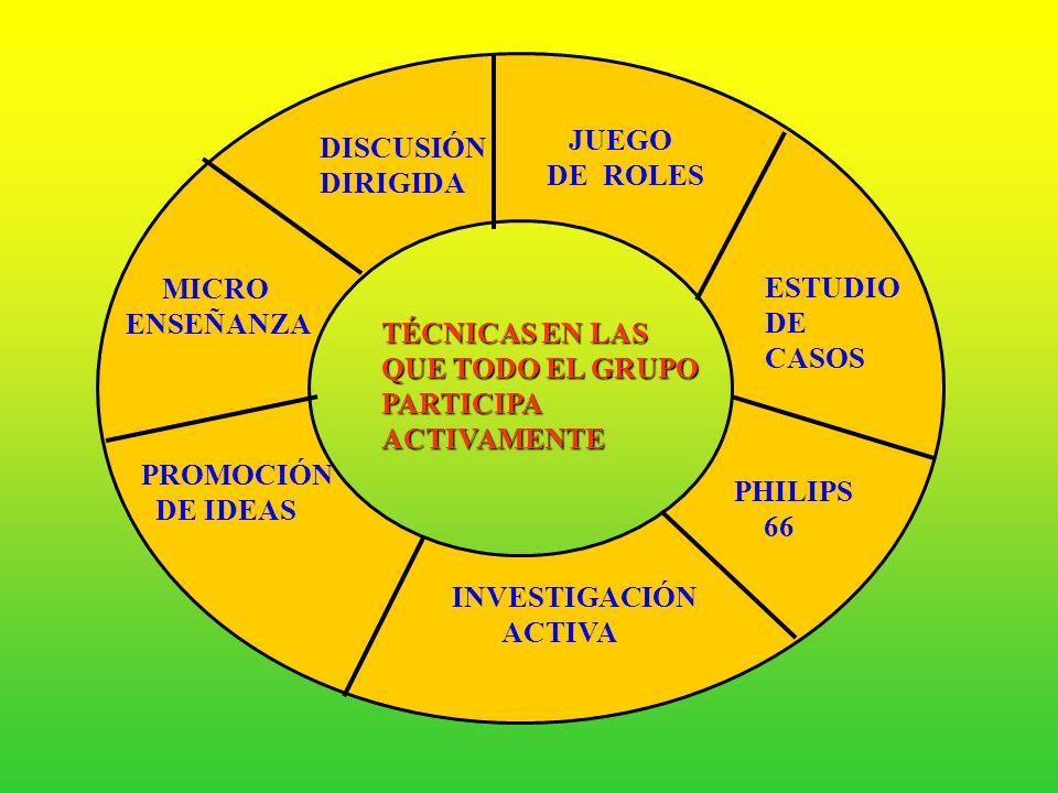 JUEGO DE ROLES. DISCUSIÓN. DIRIGIDA. MICRO. ENSEÑANZA. ESTUDIO. DE. CASOS. TÉCNICAS EN LAS.