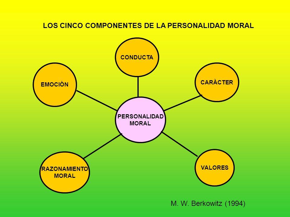 LOS CINCO COMPONENTES DE LA PERSONALIDAD MORAL
