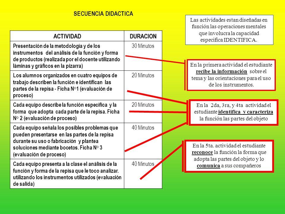 SECUENCIA DIDACTICA ACTIVIDAD DURACION