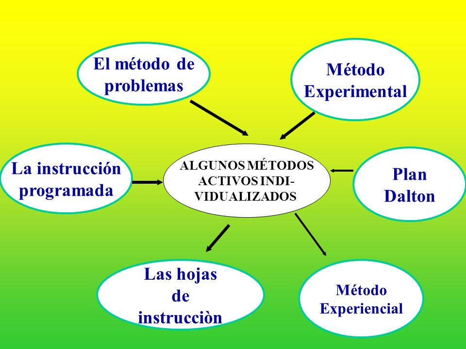 El método de Método problemas Experimental La instrucción Plan