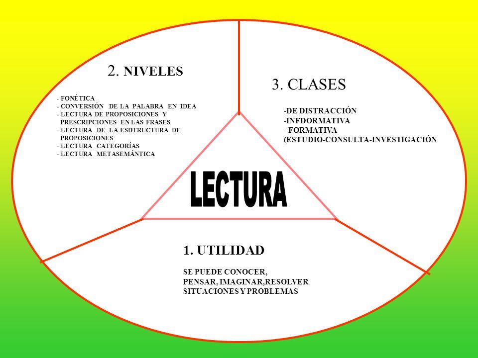 2. NIVELES 3. CLASES 1. UTILIDAD LECTURA -DE DISTRACCIÓN -INFDORMATIVA