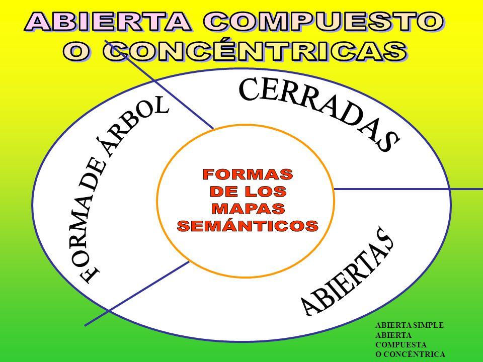 ABIERTA COMPUESTO O CONCÉNTRICAS CERRADAS FORMA DE ÁRBOL ABIERTAS
