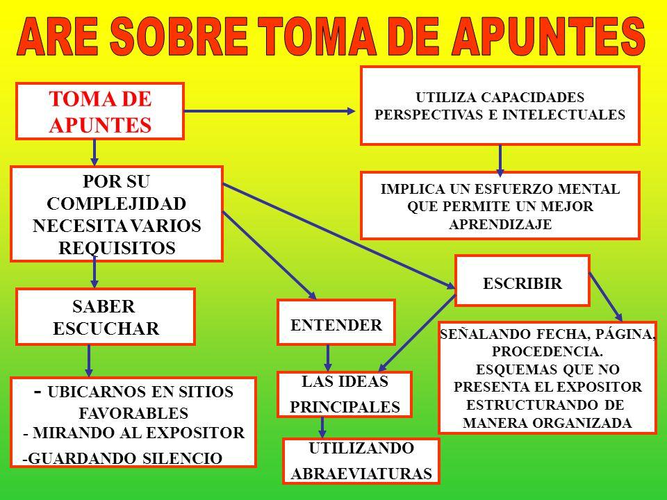 TOMA DE APUNTES - UBICARNOS EN SITIOS