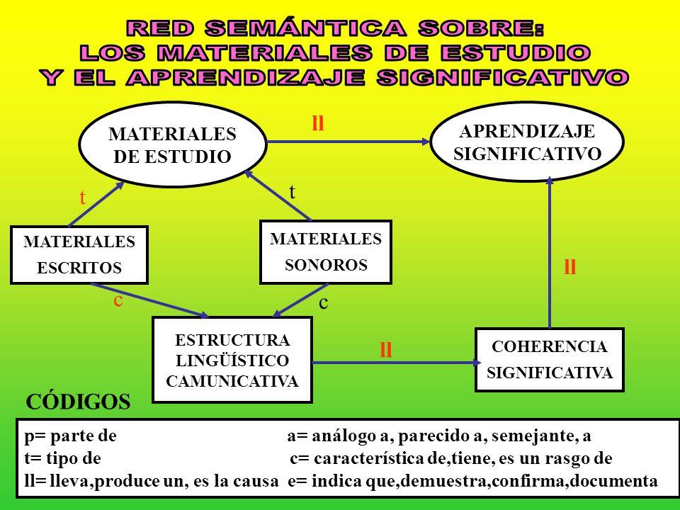 LOS MATERIALES DE ESTUDIO Y EL APRENDIZAJE SIGNIFICATIVO
