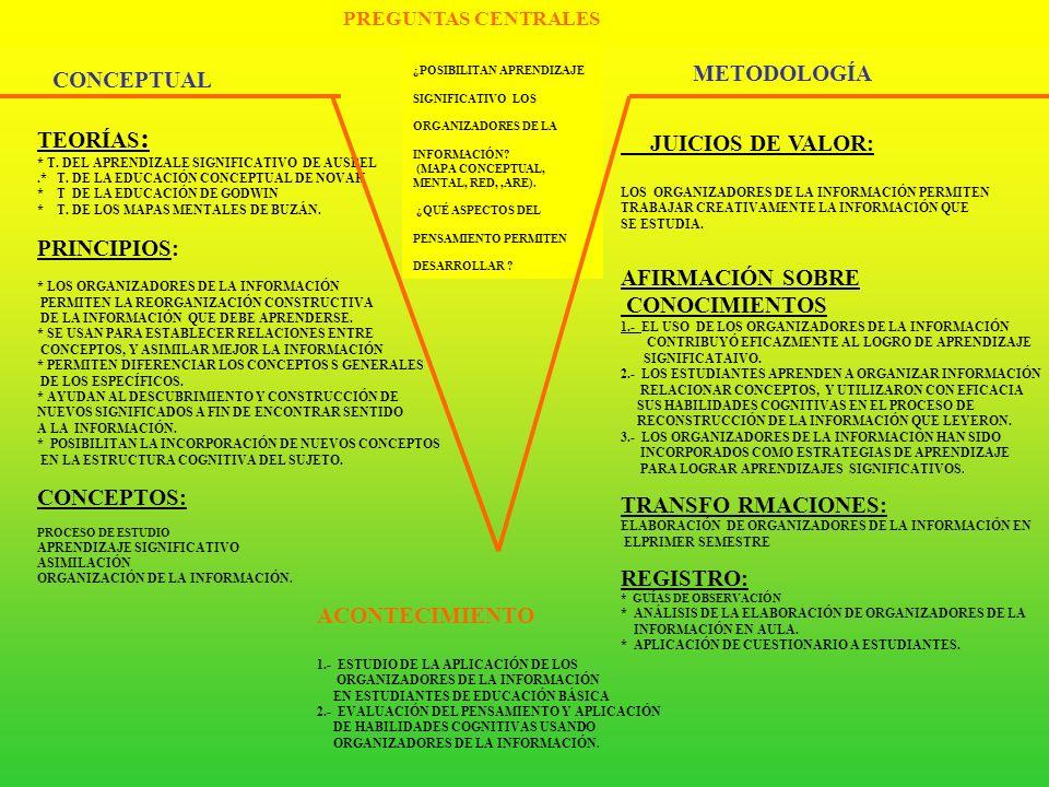 METODOLOGÍA CONCEPTUAL TEORÍAS: JUICIOS DE VALOR: PRINCIPIOS: