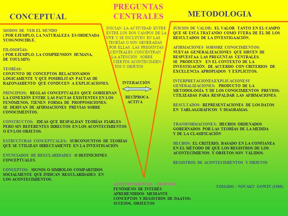 PREGUNTAS CENTRALES METODOLOGIA CONCEPTUAL INICIAN LA ACTIVIDAD ENTRE
