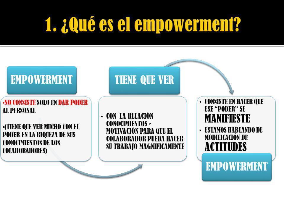 1. ¿Qué es el empowerment EMPOWERMENT TIENE QUE VER
