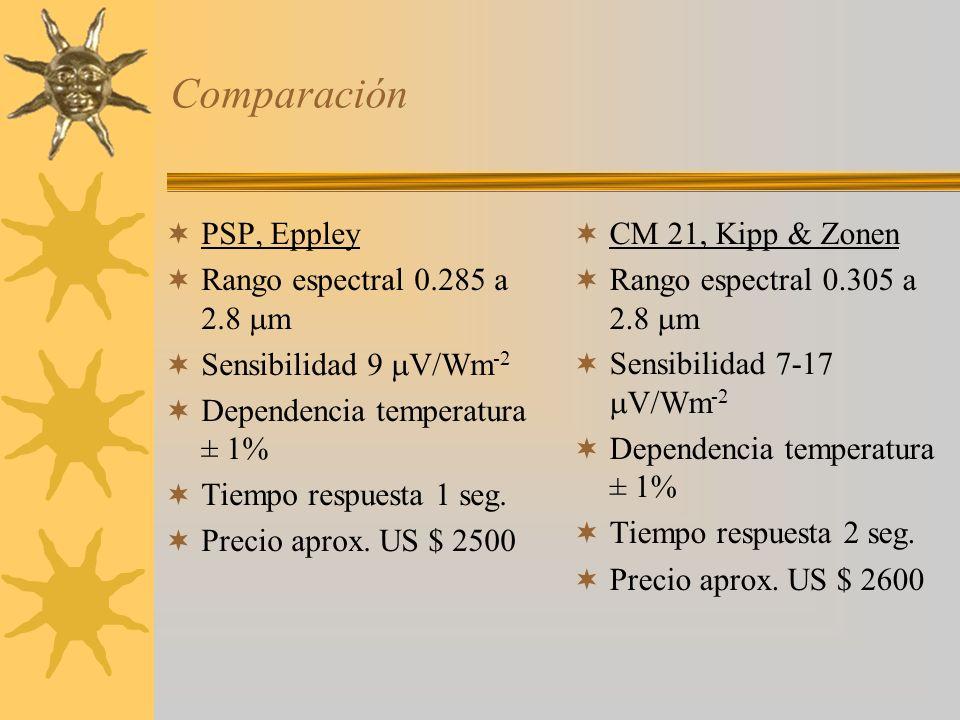 Comparación PSP, Eppley Rango espectral 0.285 a 2.8 m