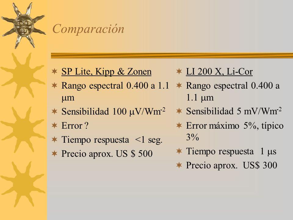 Comparación SP Lite, Kipp & Zonen Rango espectral 0.400 a 1.1 m
