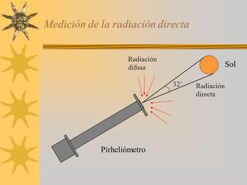 Medición de la radiación directa