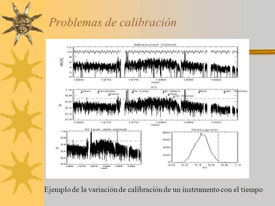 Problemas de calibración