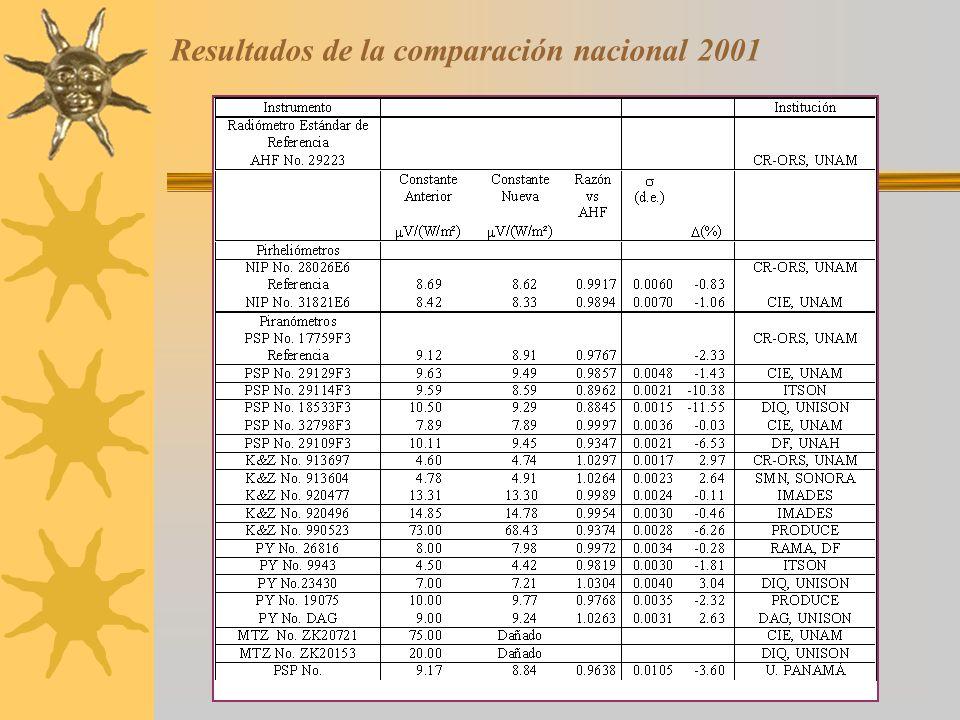Resultados de la comparación nacional 2001